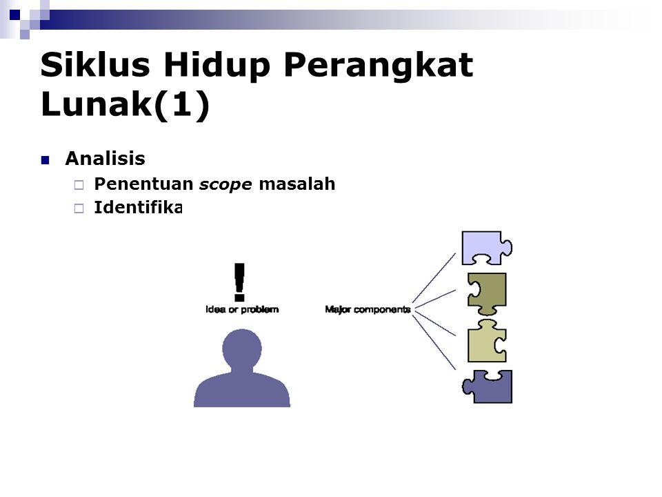 Siklus Hidup Perangkat Lunak(1) Analisis  Penentuan scope masalah  Identifikasi komponen