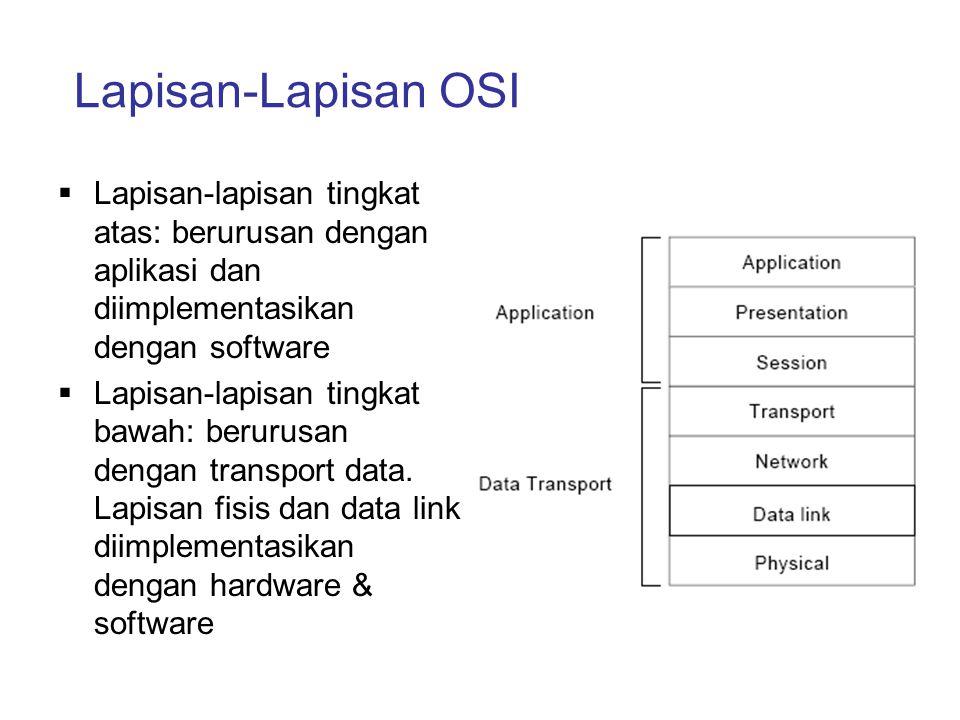 Lapisan-Lapisan OSI  Lapisan-lapisan tingkat atas: berurusan dengan aplikasi dan diimplementasikan dengan software  Lapisan-lapisan tingkat bawah: b