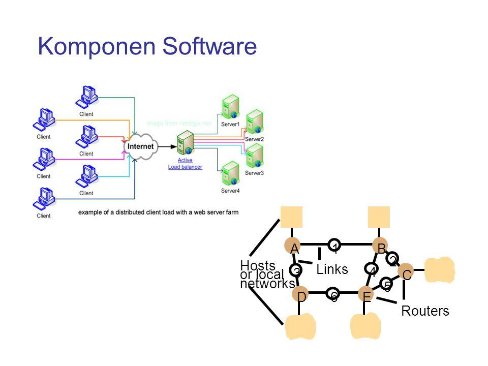 Lapisan-Lapisan OSI  Lapisan-lapisan tingkat atas: berurusan dengan aplikasi dan diimplementasikan dengan software  Lapisan-lapisan tingkat bawah: berurusan dengan transport data.