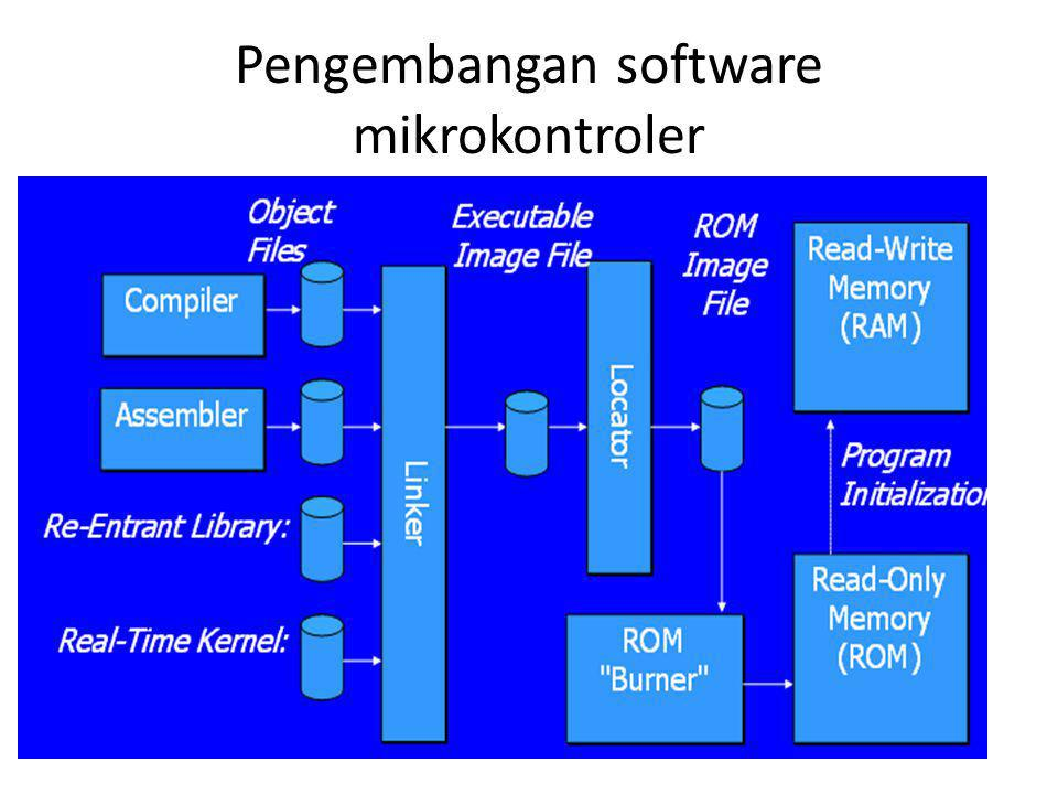 Pengembangan software mikrokontroler