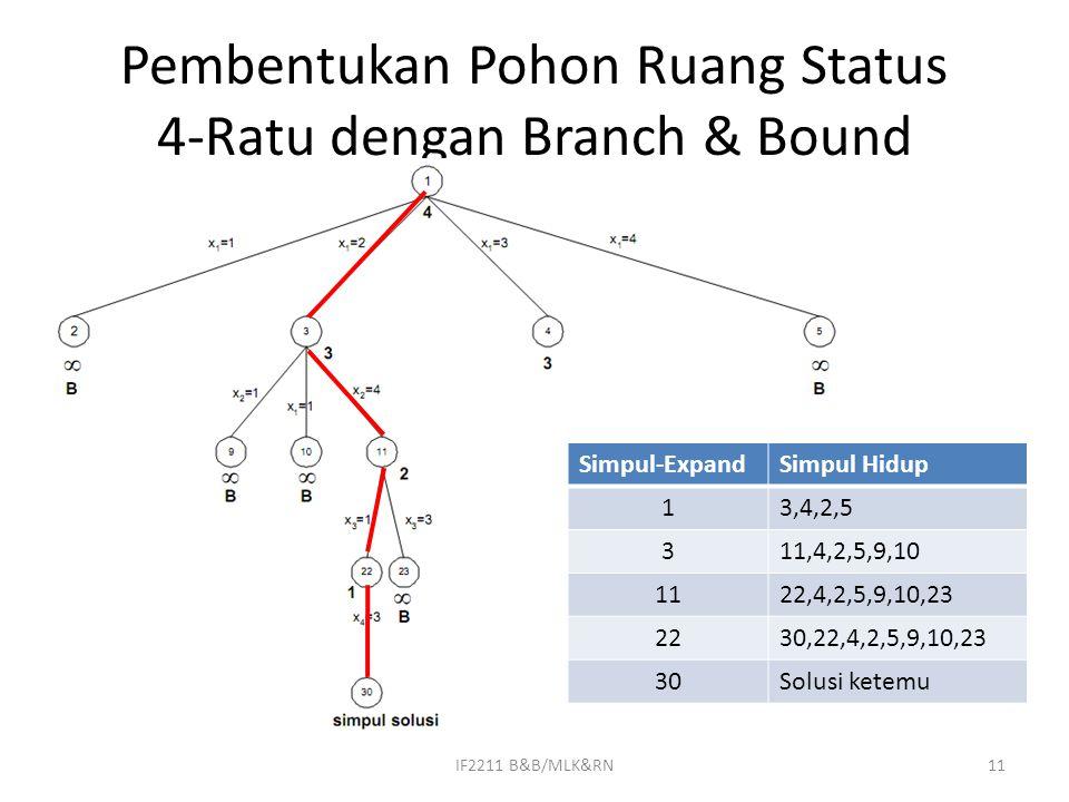 Pembentukan Pohon Ruang Status 4-Ratu dengan Branch & Bound Simpul-ExpandSimpul Hidup 13,4,2,5 311,4,2,5,9,10 1122,4,2,5,9,10,23 2230,22,4,2,5,9,10,23 30Solusi ketemu 11IF2211 B&B/MLK&RN
