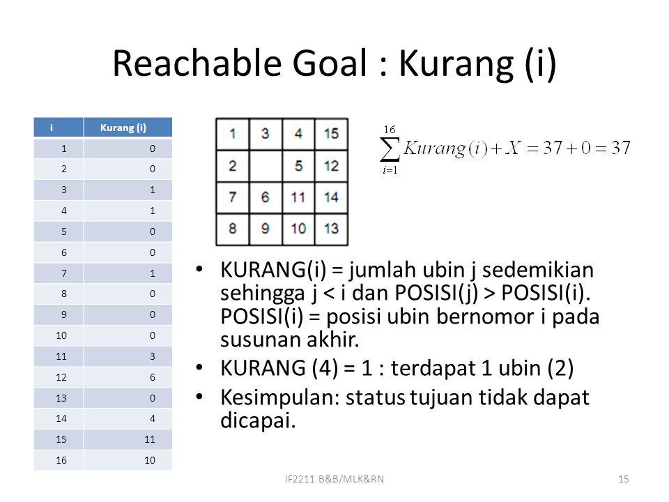 Reachable Goal : Kurang (i) iKurang (i) 10 20 31 41 50 60 71 80 90 100 113 126 130 144 1511 1610 KURANG(i) = jumlah ubin j sedemikian sehingga j POSIS
