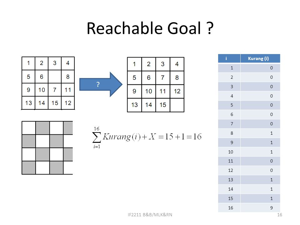 Reachable Goal ? iKurang (i) 10 20 30 40 50 60 70 81 91 101 110 120 131 141 151 169 ? IF2211 B&B/MLK&RN