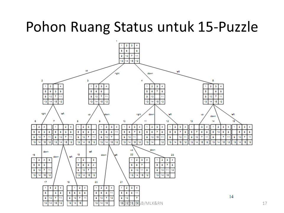 Pohon Ruang Status untuk 15-Puzzle 17IF2211 B&B/MLK&RN