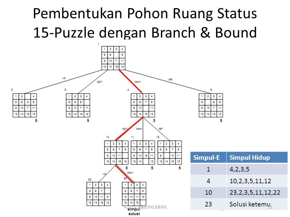 Pembentukan Pohon Ruang Status 15-Puzzle dengan Branch & Bound Simpul-ESimpul Hidup 14,2,3,5 410,2,3,5,11,12 1023,2,3,5,11,12,22 23Solusi ketemu 21IF2211 B&B/MLK&RN