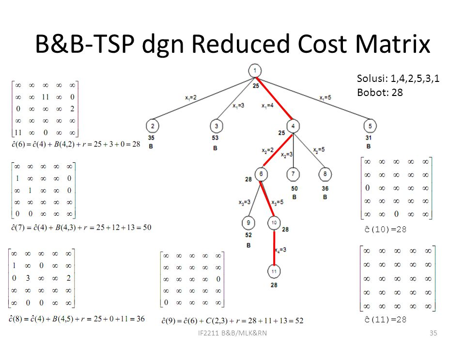 B&B-TSP dgn Reduced Cost Matrix IF2211 B&B/MLK&RN35 Solusi: 1,4,2,5,3,1 Bobot: 28 ĉ(10)=28 ĉ(11)=28