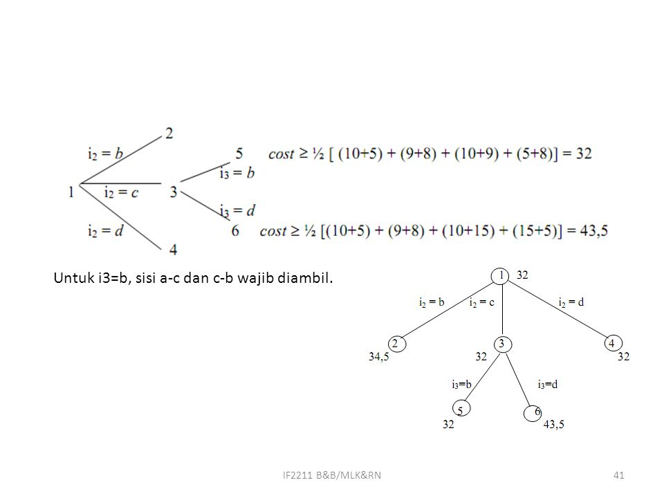 IF2211 B&B/MLK&RN41 Untuk i3=b, sisi a-c dan c-b wajib diambil.