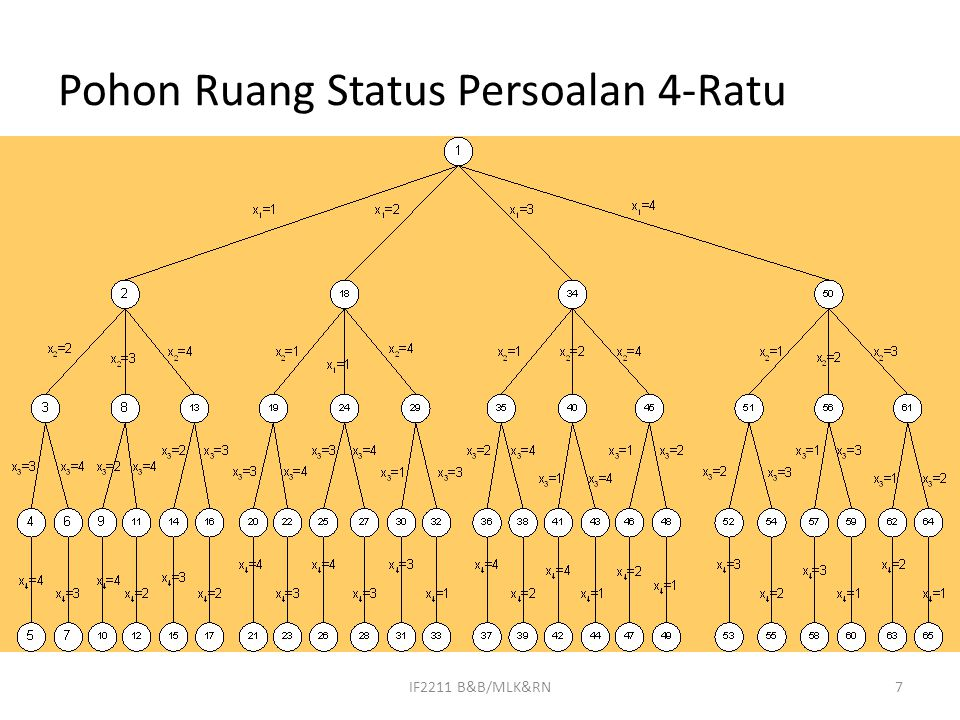 Solusi 4-Ratu dengan BFS Solusi pertama: X=(2,4,1,3) 8IF2211 B&B/MLK&RN