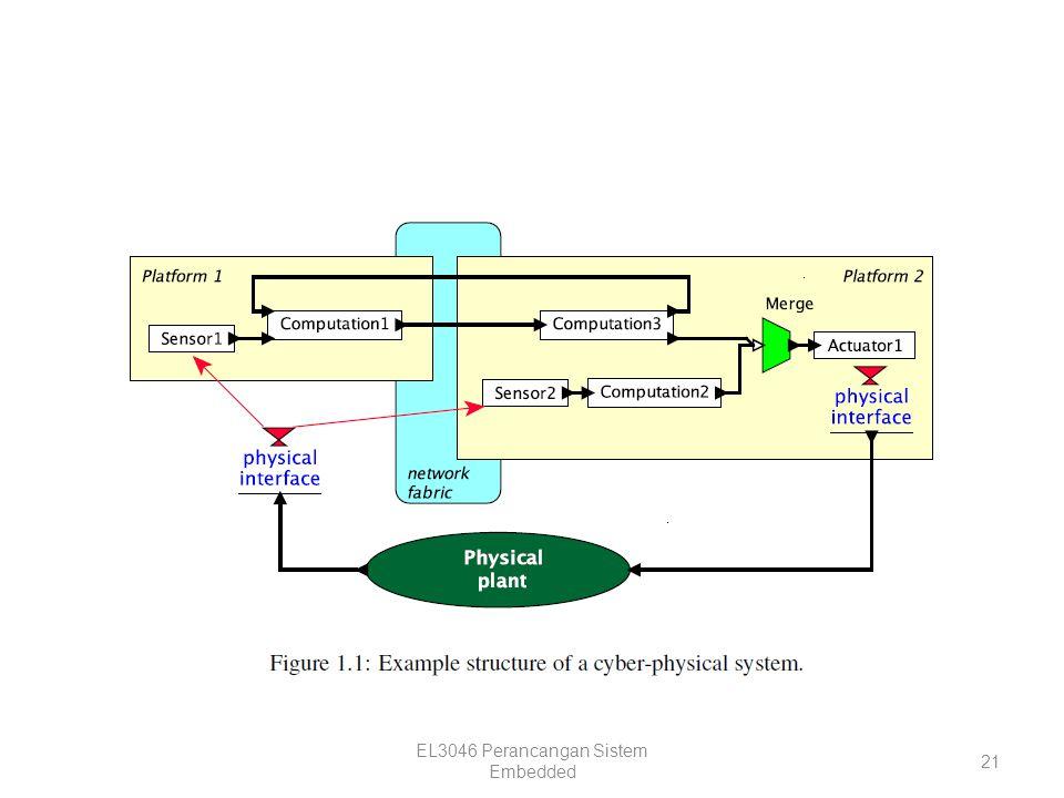 EL3046 Perancangan Sistem Embedded 21