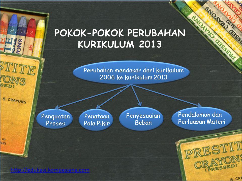 POKOK-POKOK PERUBAHAN KURIKULUM 2013 http://edukasi.kompasiana.com Perubahan mendasar dari kurikulum 2006 ke kurikulum 2013 Penguatan Proses Penataan