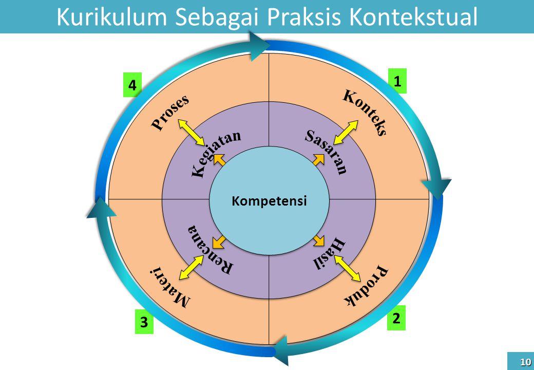 Kompetensi Kurikulum Sebagai Praksis Kontekstual 10 3 4 1 2