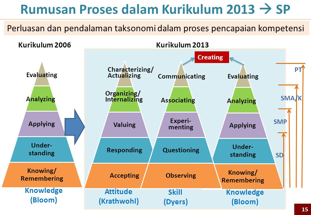 Rumusan Proses dalam Kurikulum 2013  SP Applying Under- standing Knowing/ Remembering Analyzing Evaluating Valuing Responding Accepting Organizing/ Internalizing Characterizing/ Actualizing Experi- menting Questioning Observing Associating Communicating Knowledge (Bloom) Skill (Dyers) Attitude (Krathwohl) SD SMP SMA/K PT Creating 15 Applying Under- standing Knowing/ Remembering Analyzing Evaluating Knowledge (Bloom) Kurikulum 2006Kurikulum 2013 Perluasan dan pendalaman taksonomi dalam proses pencapaian kompetensi