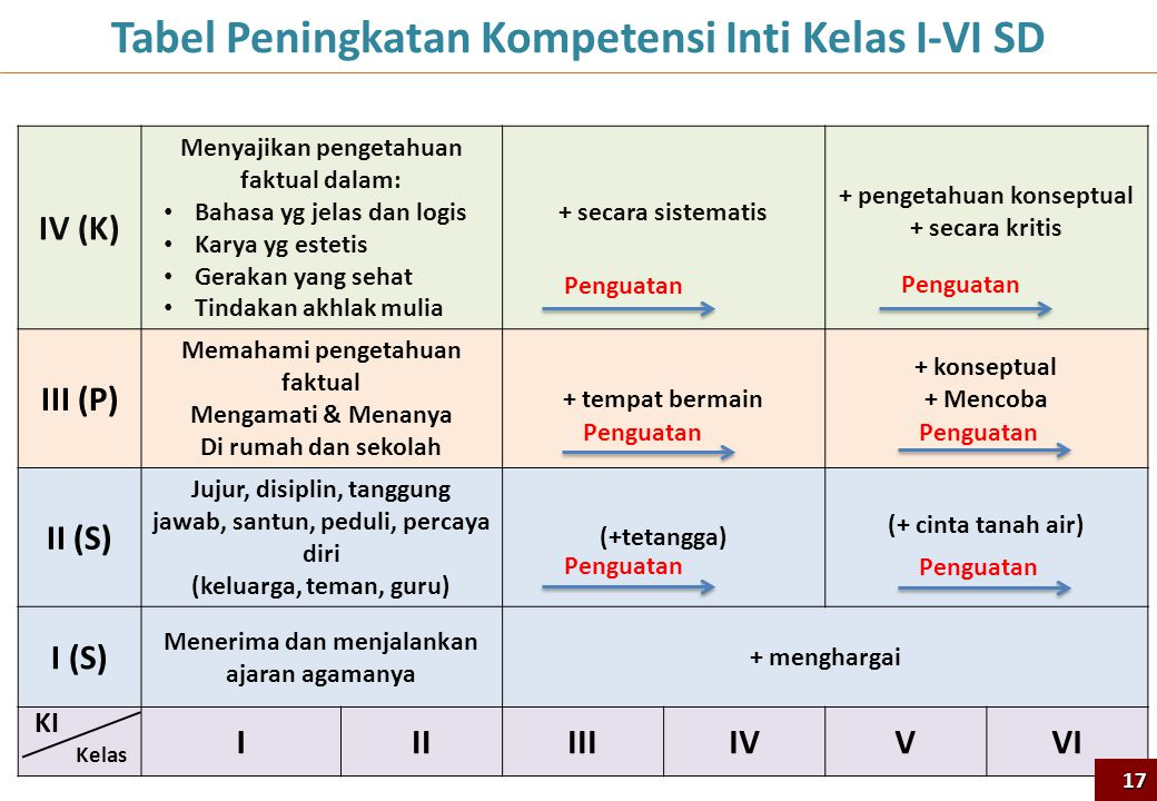 IV (K) Menyajikan pengetahuan faktual dalam: Bahasa yg jelas dan logis Karya yg estetis Gerakan yang sehat Tindakan akhlak mulia + secara sistematis +