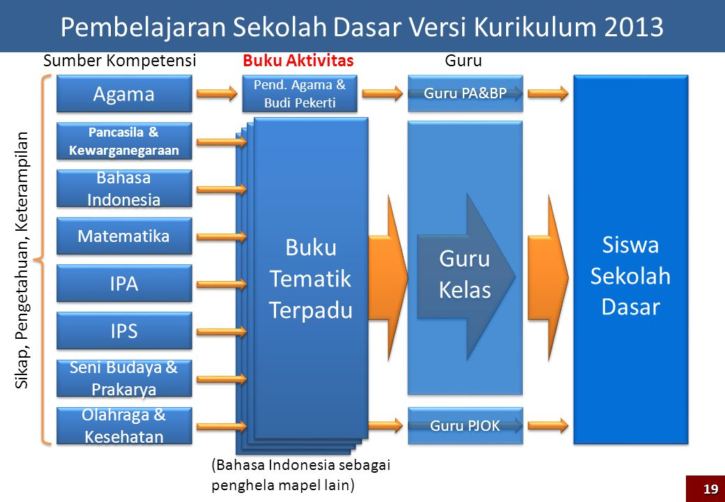 Agama Pancasila & Kewarganegaraan Bahasa Indonesia IPA IPS Seni Budaya & Prakarya Olahraga & Kesehatan Matematika Sumber Kompetensi Pend. Agama & Budi