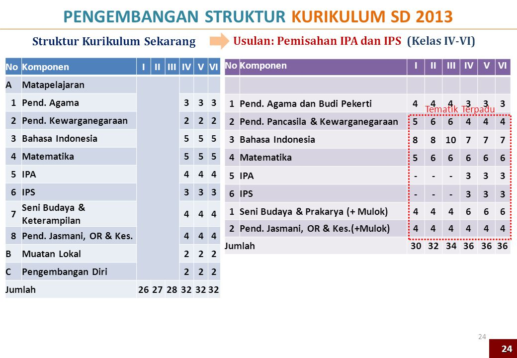 PENGEMBANGAN STRUKTUR KURIKULUM SD 2013 Struktur Kurikulum Sekarang Usulan: Pemisahan IPA dan IPS (Kelas IV-VI) 24 NoKomponenIIIIIIIVVVI AMatapelajara