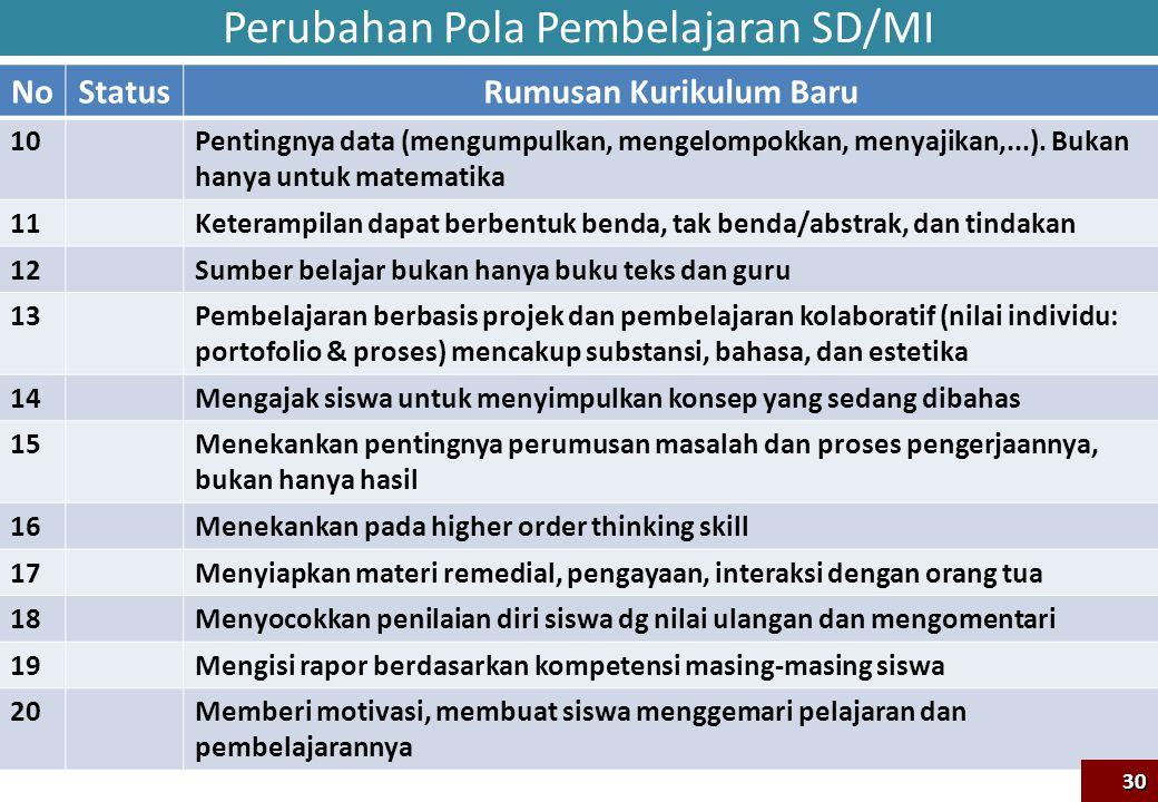 Perubahan Pola Pembelajaran SD/MI NoStatusRumusan Kurikulum Baru 10Pentingnya data (mengumpulkan, mengelompokkan, menyajikan,...). Bukan hanya untuk m