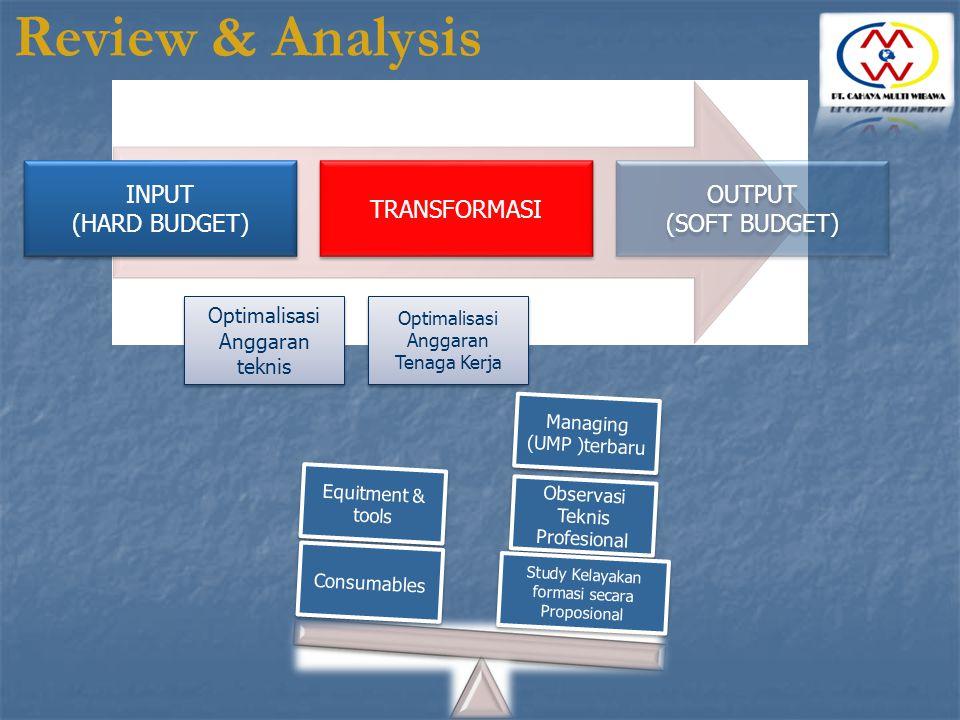 TRANSFORMASI OUTPUT (SOFT BUDGET) OUTPUT (SOFT BUDGET) INPUT (HARD BUDGET) INPUT (HARD BUDGET) Optimalisasi Anggaran teknis Optimalisasi Anggaran tekn