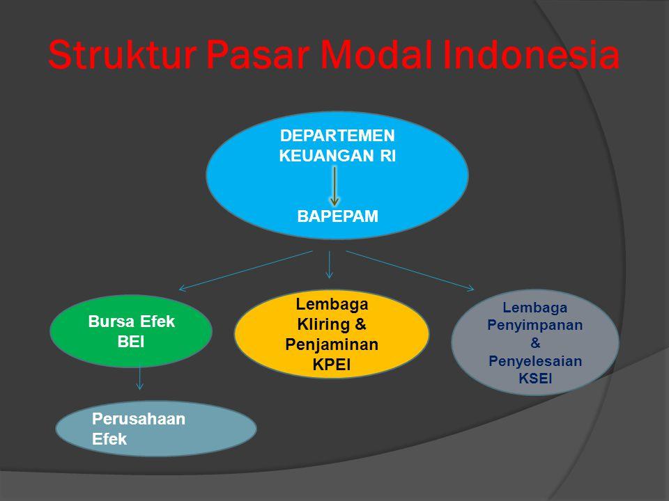 Struktur Pasar Modal Indonesia DEPARTEMEN KEUANGAN RI BAPEPAM Bursa Efek BEI Lembaga Kliring & Penjaminan KPEI Lembaga Penyimpanan & Penyelesaian KSEI Perusahaan Efek