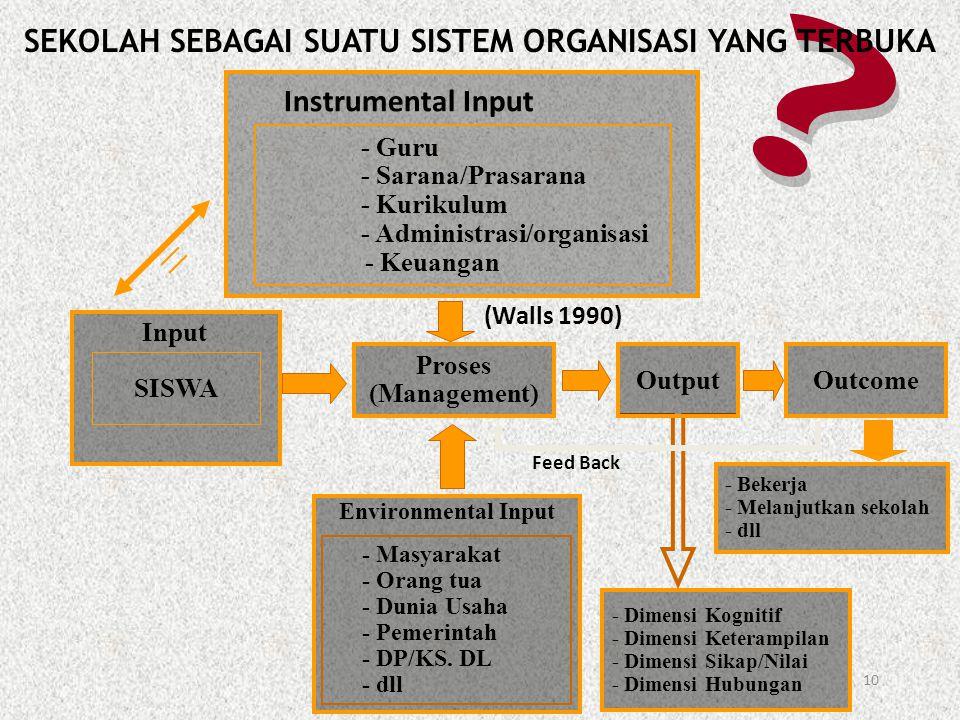10 Instrumental Input - Guru - Sarana/Prasarana - Kurikulum - Administrasi/organisasi - Keuangan Proses (Management) OutputOutcome SISWA Input (Walls