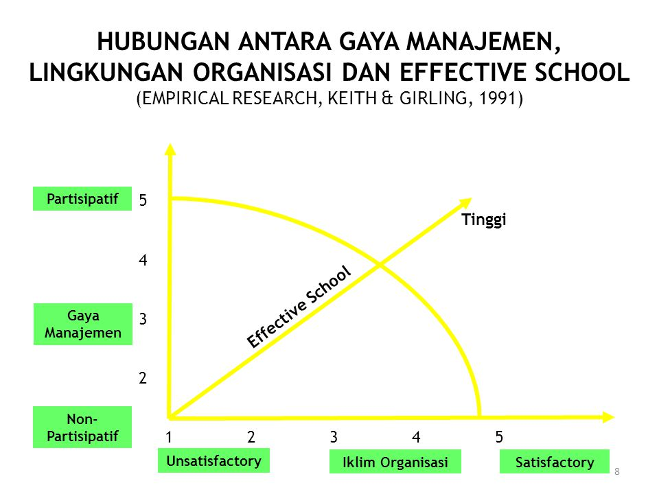 8 HUBUNGAN ANTARA GAYA MANAJEMEN, LINGKUNGAN ORGANISASI DAN EFFECTIVE SCHOOL (EMPIRICAL RESEARCH, KEITH & GIRLING, 1991) 1 2 3 4 5 54325432 Effective