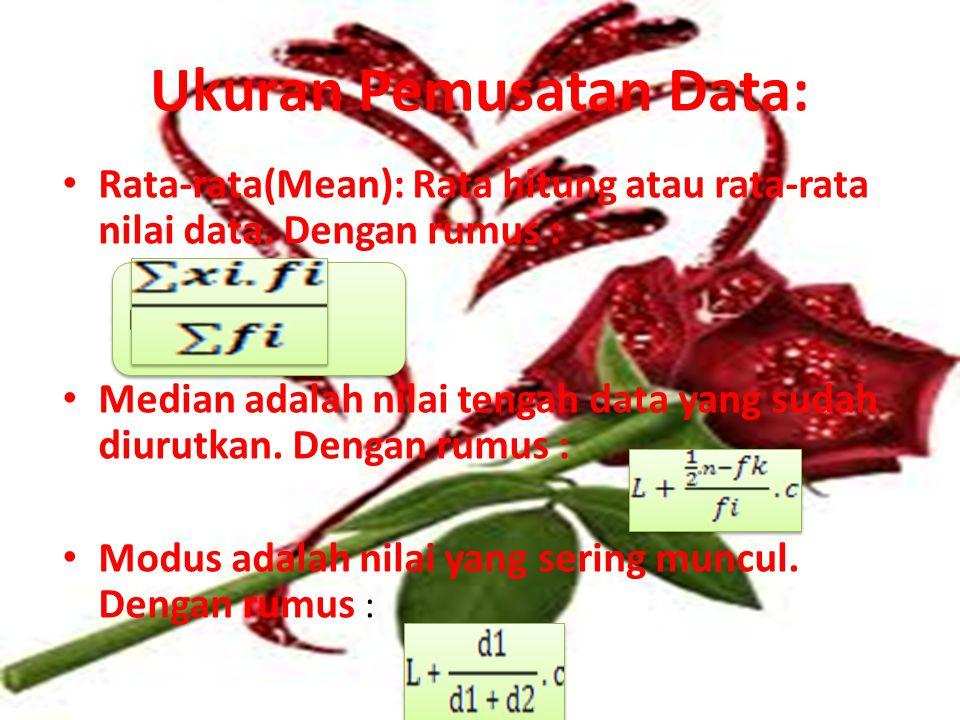 Mean = Ukuran Pemusatan Data: Rata-rata(Mean): Rata hitung atau rata-rata nilai data.