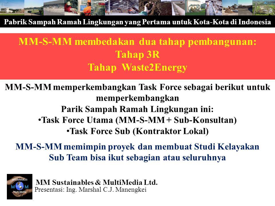 Pabrik Sampah Ramah Lingkungan yang Pertama untuk Kota-Kota di Indonesia MM-S-MM membedakan dua tahap pembangunan: Tahap 3R Tahap Waste2Energy MM-S-MM