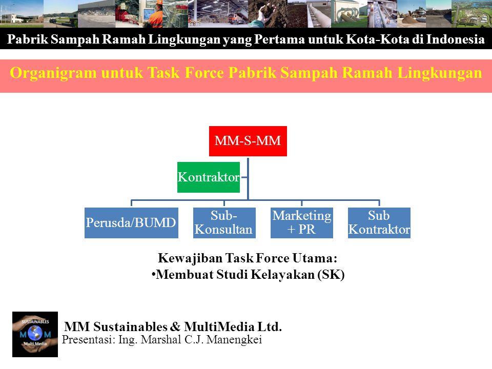 Pabrik Sampah Ramah Lingkungan yang Pertama untuk Kota-Kota di Indonesia Organigram untuk Task Force Pabrik Sampah Ramah Lingkungan MM-S-MM Perusda/BU