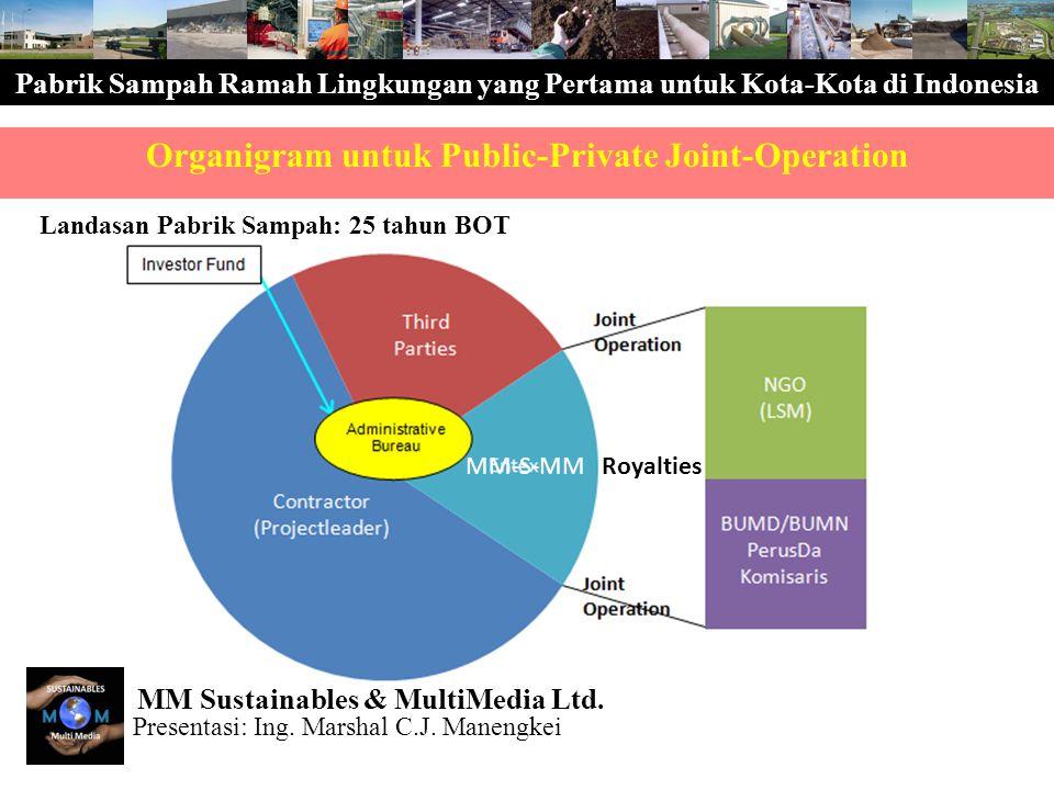 Pabrik Sampah Ramah Lingkungan yang Pertama untuk Kota-Kota di Indonesia Organigram untuk Public-Private Joint-Operation Landasan Pabrik Sampah: 25 ta
