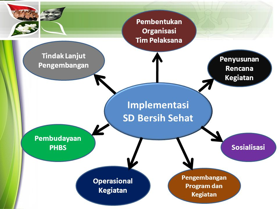 Implementasi SD Bersih Sehat Pengembangan Program dan Kegiatan Operasional Kegiatan Sosialisasi Penyusunan Rencana Kegiatan Pembentukan Organisasi Tim Pelaksana Pembudayaan PHBS Tindak Lanjut Pengembangan
