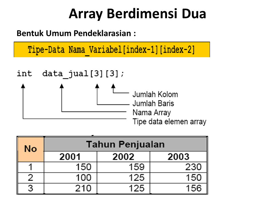 #include main() { int i, gapok[5], tunj, gaber[5]; char nama[5][10],jab[5][10]; clrscr(); for (i=1;i<=3;i++) { cout<< Pegawai Ke- <<i<<endl; cout >nama[i]; cout >jab[i]; cout >gapok[i]; if (gapok[i]>1000000) tunj=500000; else tunj=200000; gaber[i]=gapok[i]+tunj; cout<<endl; }