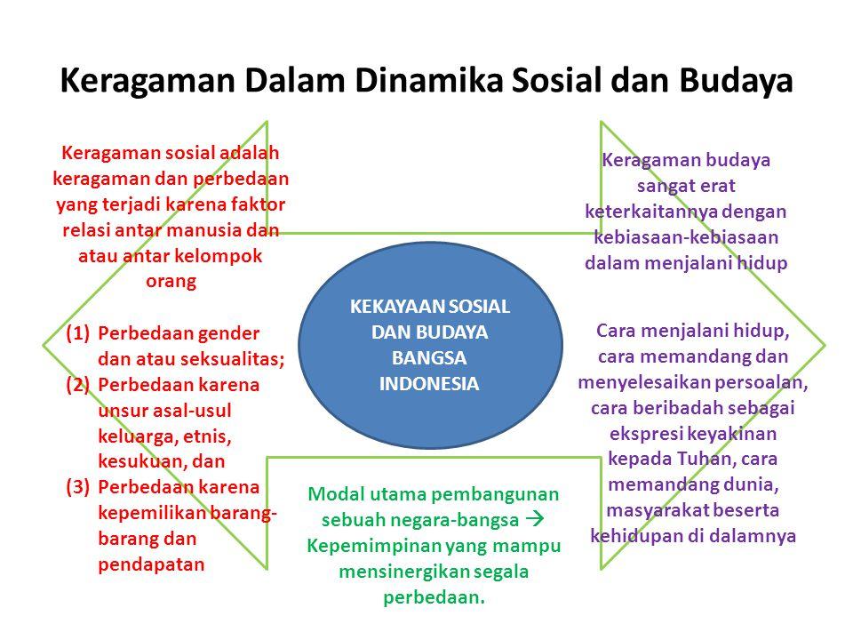 Menganalisis Problematika Keragaman dan Solusi Dalam Kehidupan Masyarakat dan Negara NASION ALISME AGAMA KOMUNI SME NASAKOM Membangun Identitas sebagai sebuah bangsa PANCASILA DASAR DEMOKRATISASI Konsep Keberagaman Bangsa Indonesia MULTI- KULTURAL ALTERNATIF : 1.Mengedepan- kan Nasionali- tas.