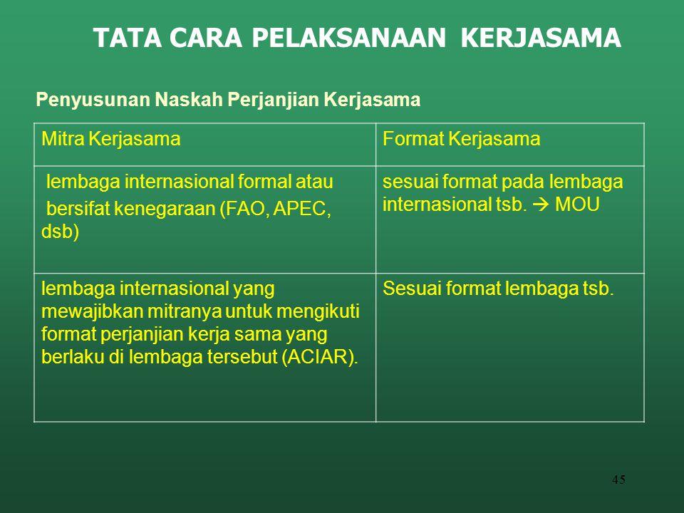 45 TATA CARA PELAKSANAAN KERJASAMA Penyusunan Naskah Perjanjian Kerjasama Mitra KerjasamaFormat Kerjasama lembaga internasional formal atau bersifat k