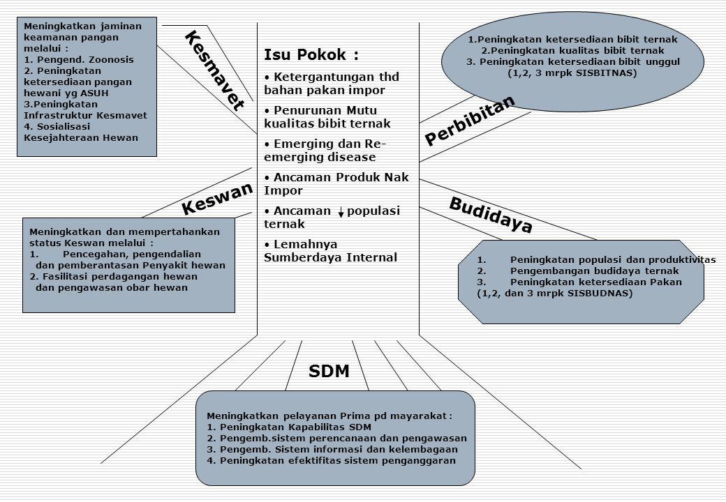 PERMASALAHAN PENELITIAN PETERNAKAN 1.Hasil penelitian banyak, tetapi adopsi oleh para pengguna (petani/ peternak) rendah 2.Dapatkah Primatani menjadi terobosan ?.