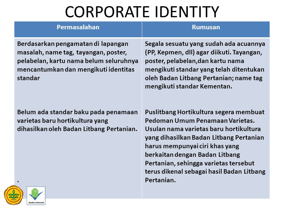 CORPORATE IDENTITY PermasalahanRumusan Berdasarkan pengamatan di lapangan masalah, name tag, tayangan, poster, pelabelan, kartu nama belum seluruhnya