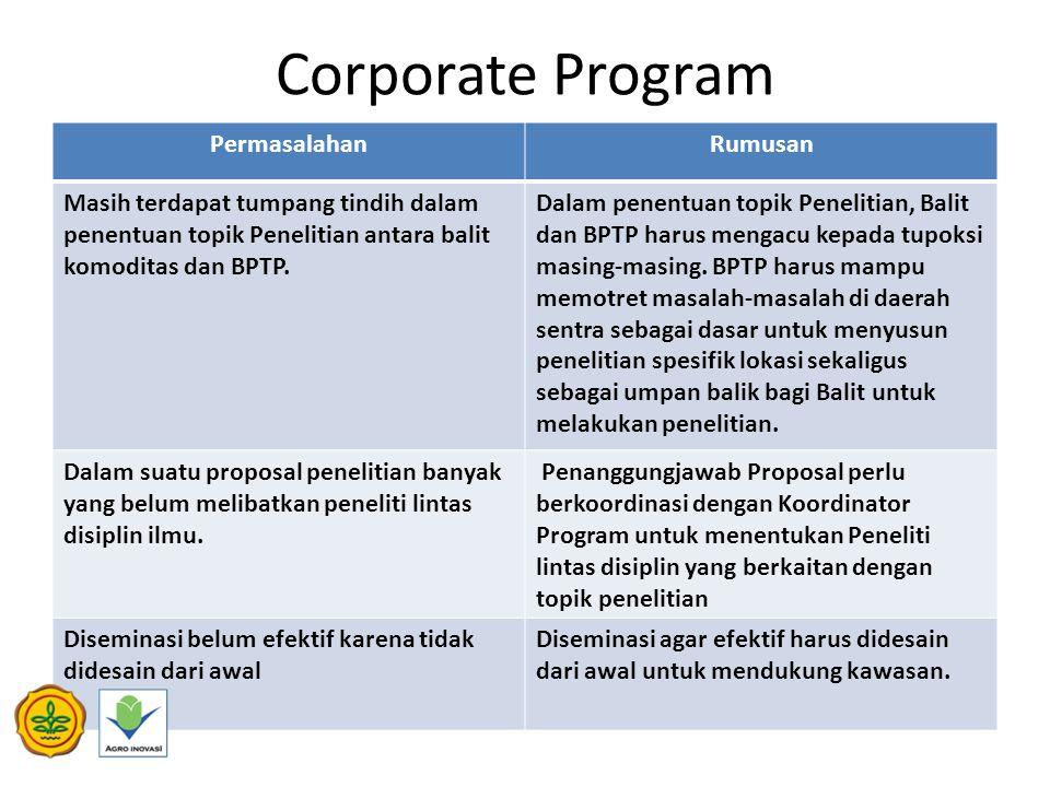Corporate Program PermasalahanRumusan Masih terdapat tumpang tindih dalam penentuan topik Penelitian antara balit komoditas dan BPTP.