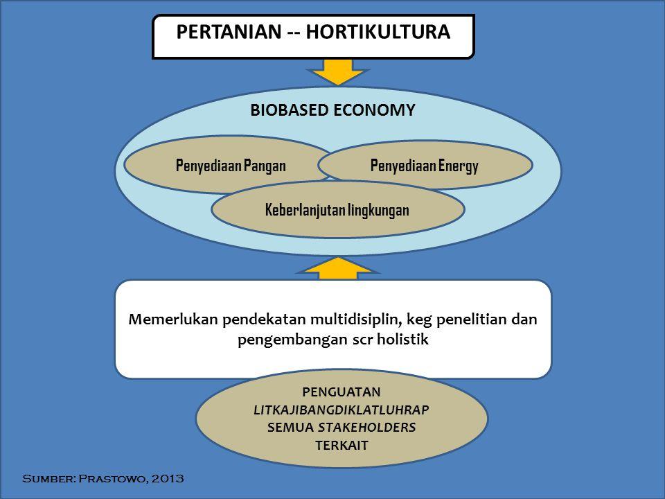 PERTANIAN -- HORTIKULTURA Memerlukan pendekatan multidisiplin, keg penelitian dan pengembangan scr holistik PENGUATAN LITKAJIBANGDIKLATLUHRAP SEMUA ST