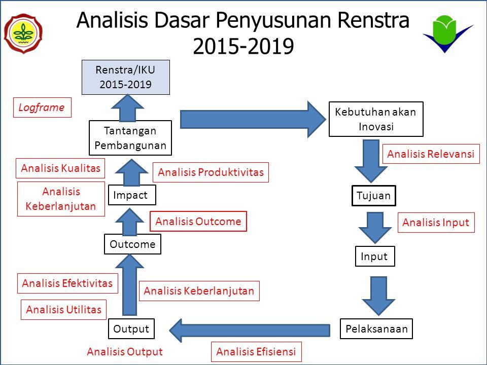 Analisis Dasar Penyusunan Renstra 2015-2019 Tantangan Pembangunan Kebutuhan akan Inovasi Tujuan Input PelaksanaanOutput Outcome Impact Analisis Releva
