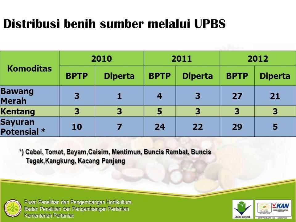 *) Cabai, Tomat, Bayam,Caisim, Mentimun, Buncis Rambat, Buncis Tegak,Kangkung, Kacang Panjang Tegak,Kangkung, Kacang Panjang Komoditas 201020112012 BP