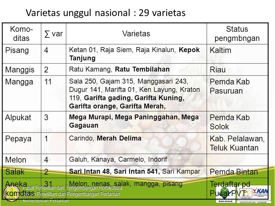 Varietas unggul nasional : 29 varietas Komo- ditas ∑ varVarietas Status pengmbngan Pisang4 Ketan 01, Raja Siem, Raja Kinalun, Kepok Tanjung Kaltim Man