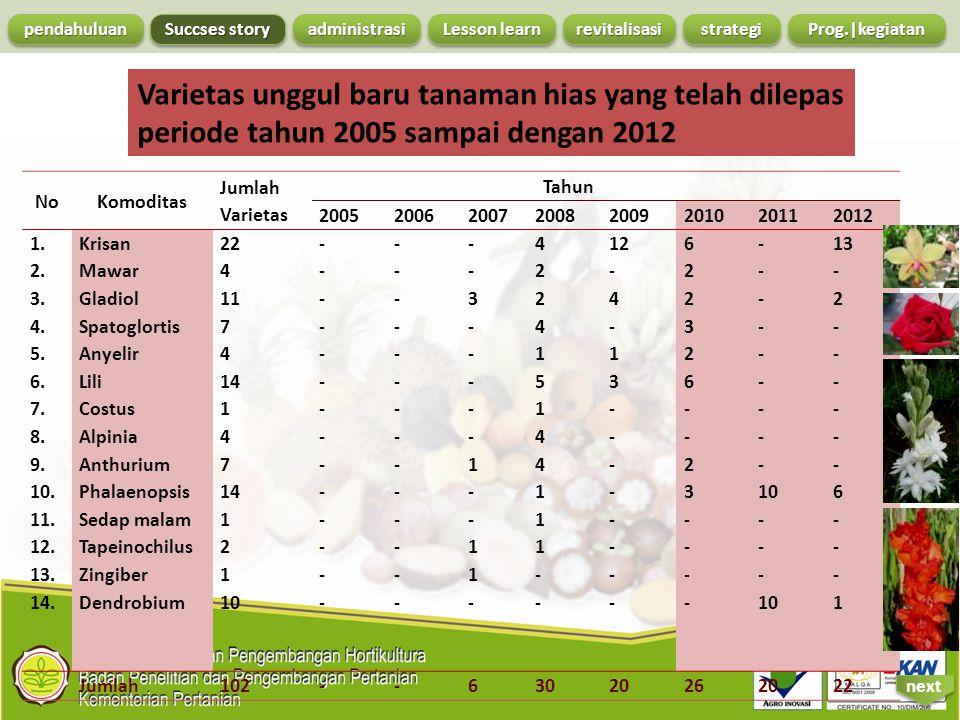 NoKomoditas Jumlah Varietas Tahun 20052006200720082009201020112012 1. 2. 3. 4. 5. 6. 7. 8. 9. 10. 11. 12. 13. 14. Krisan Mawar Gladiol Spatoglortis An