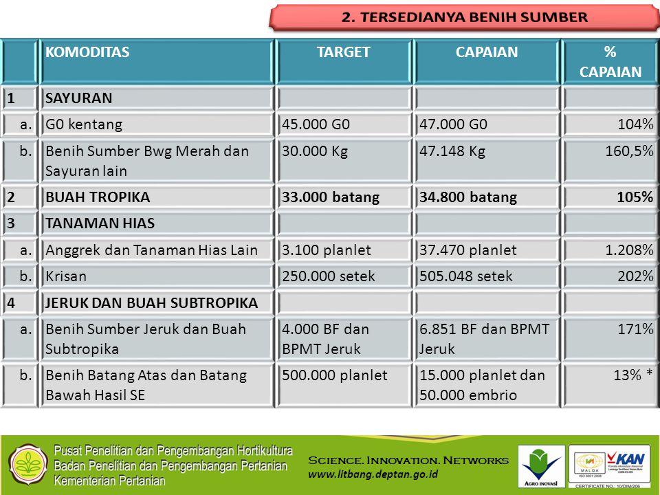 Science. Innovation. Networks www.litbang.deptan.go.id
