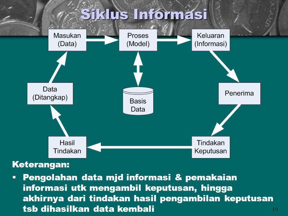 10 Siklus Informasi Keterangan: Pengolahan data mjd informasi & pemakaian informasi utk mengambil keputusan, hingga akhirnya dari tindakan hasil penga