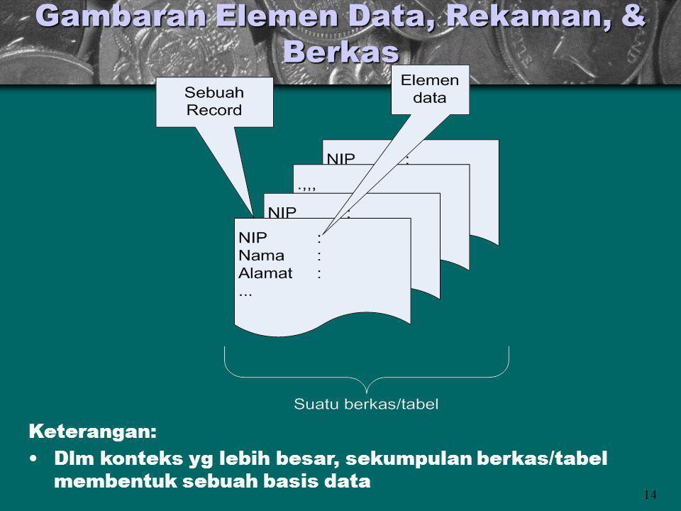 14 Gambaran Elemen Data, Rekaman, & Berkas Keterangan: Dlm konteks yg lebih besar, sekumpulan berkas/tabel membentuk sebuah basis data