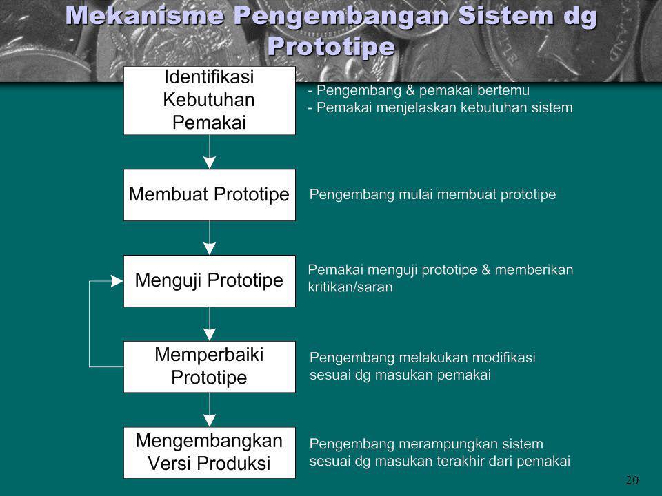 20 Mekanisme Pengembangan Sistem dg Prototipe