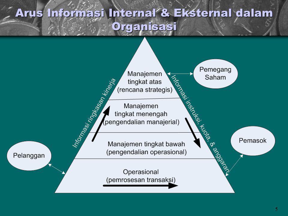 5 Arus Informasi Internal & Eksternal dalam Organisasi