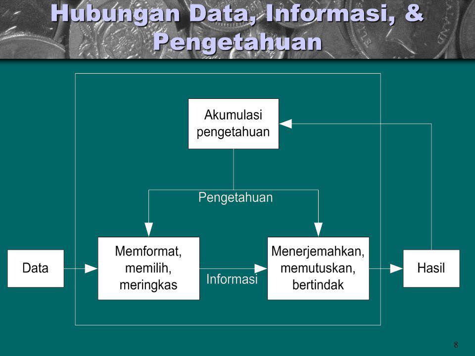 8 Hubungan Data, Informasi, & Pengetahuan