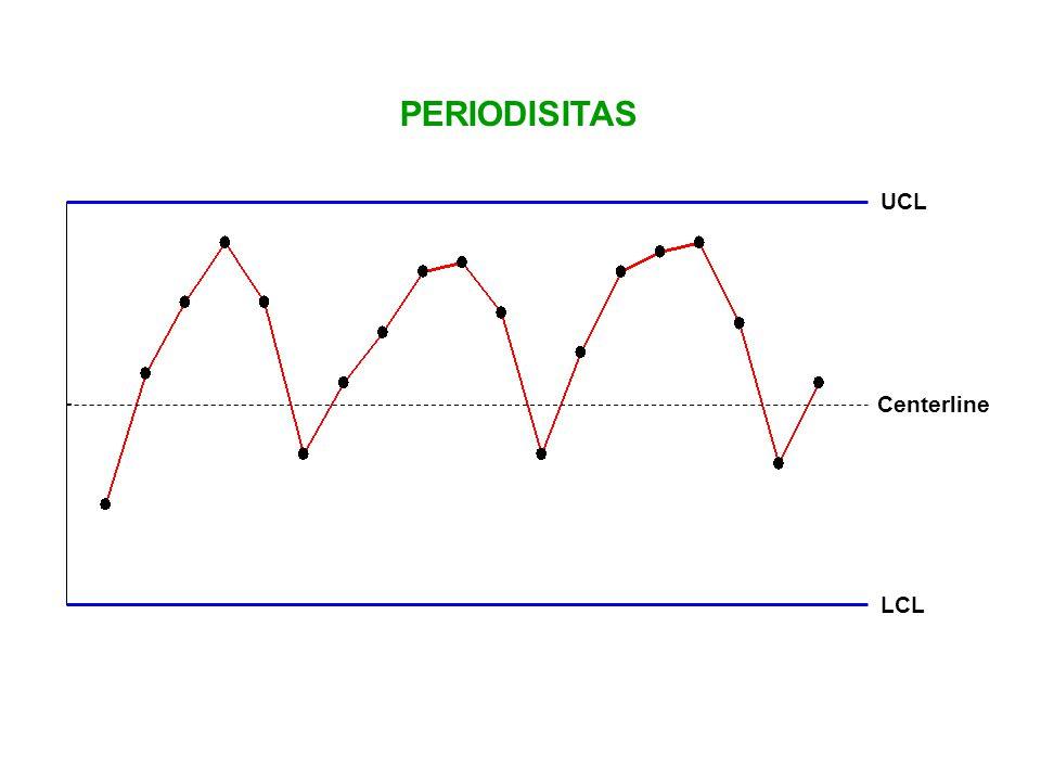PERIODISITAS UCL LCL Centerline