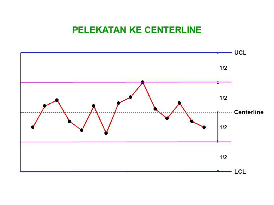 1/2 PELEKATAN KE CENTERLINE UCL LCL Centerline