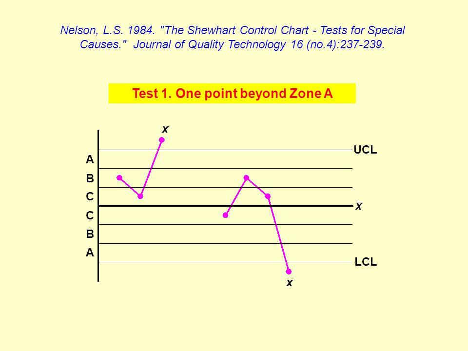 A C B C B A LCL UCL x x Nelson, L.S. 1984.