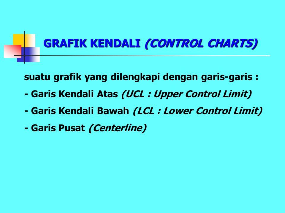 GRAFIK KENDALI (CONTROL CHARTS) suatu grafik yang dilengkapi dengan garis-garis : - Garis Kendali Atas (UCL : Upper Control Limit) - Garis Kendali Baw
